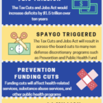 Tax reform legislation: Public health implications infographic
