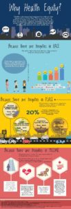 Why health equity infographic
