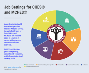 NHEW job setting for CHES & MCHES
