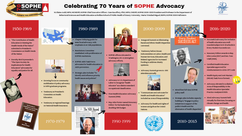 SOPHE's 70 years of advocacy