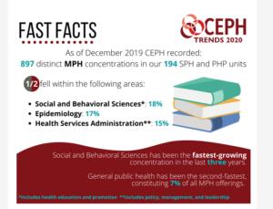 CEPH Trends 10/20